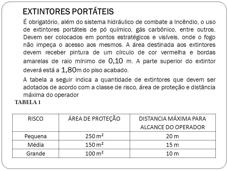 RISCOÁREA DE PROTEÇÃO DISTANCIA MÁXIMA PARA ALCANCE DO OPERADOR Pequena250 m²20 m Média150 m²15 m Grande100 m²10 m EXTINTORES PORTÁTEIS É obrigatório,