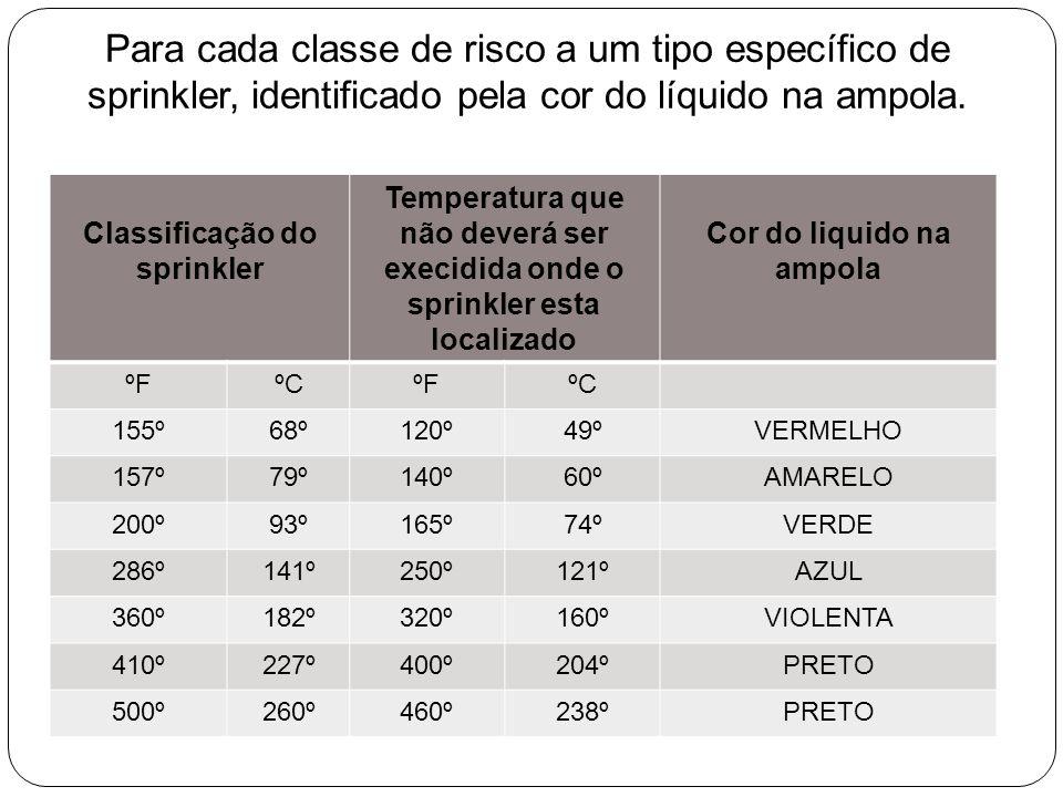 Para cada classe de risco a um tipo específico de sprinkler, identificado pela cor do líquido na ampola. Classificação do sprinkler Temperatura que nã