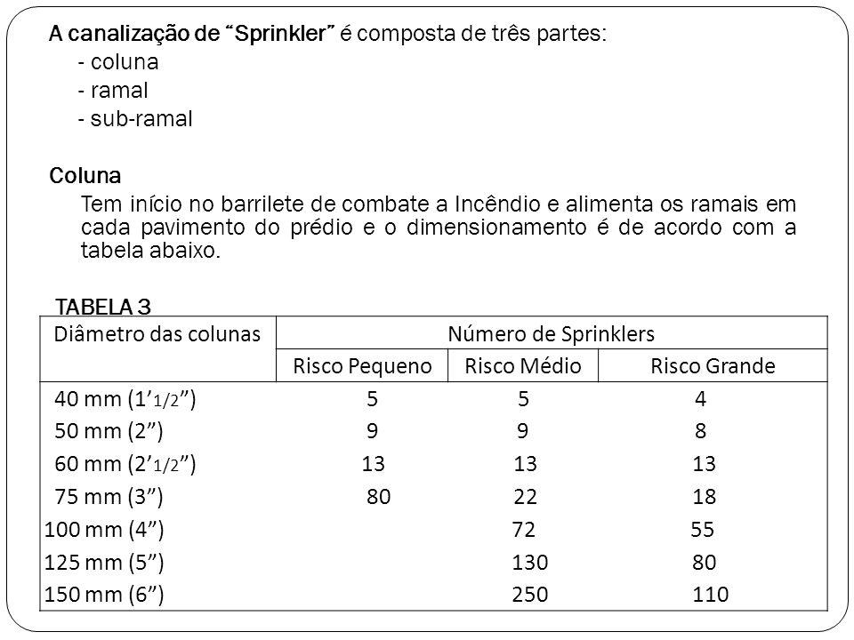 """A canalização de """"Sprinkler"""" é composta de três partes: - coluna - ramal - sub-ramal Coluna Tem início no barrilete de combate a Incêndio e alimenta o"""