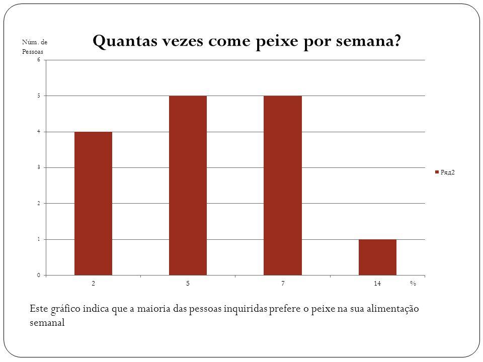 Este gráfico indica que a maioria das pessoas inquiridas prefere o peixe na sua alimentação semanal Núm.