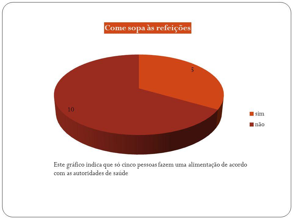 Este gráfico indica que os grelhados não são a forma de comer mais utilizada pelos inquiridos Núm.
