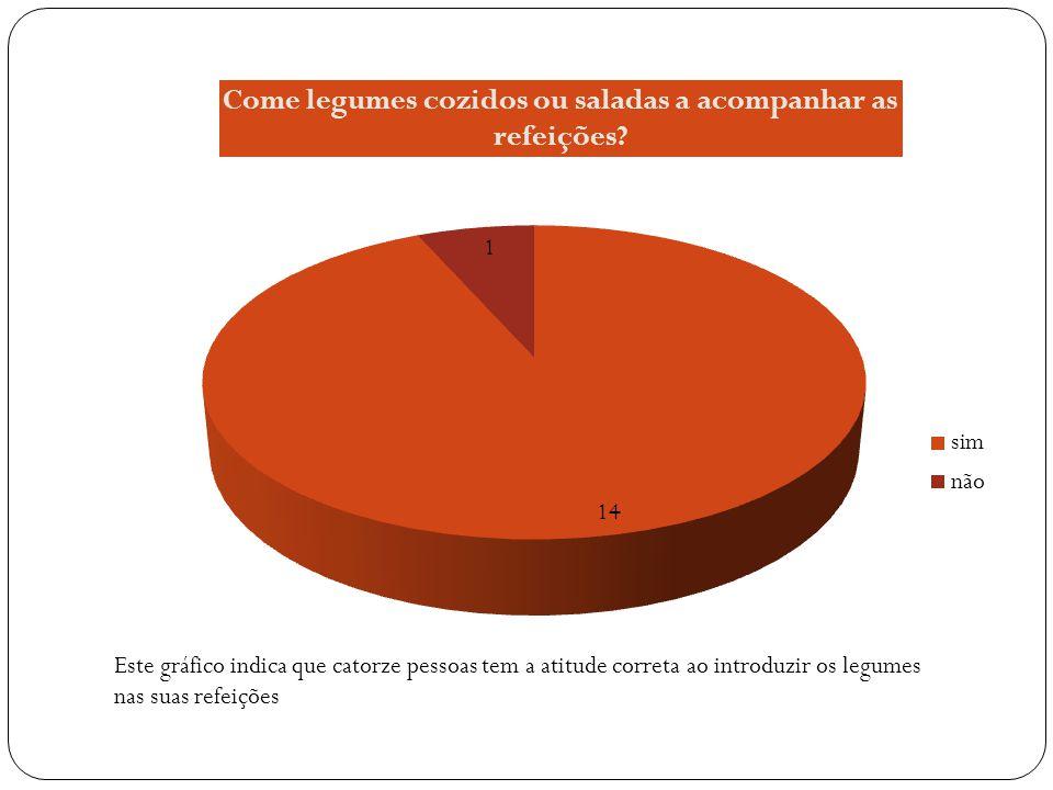 Este gráfico indica que os fritos são evitados pela maioria dos inquiridos Núm. de Pessoas %