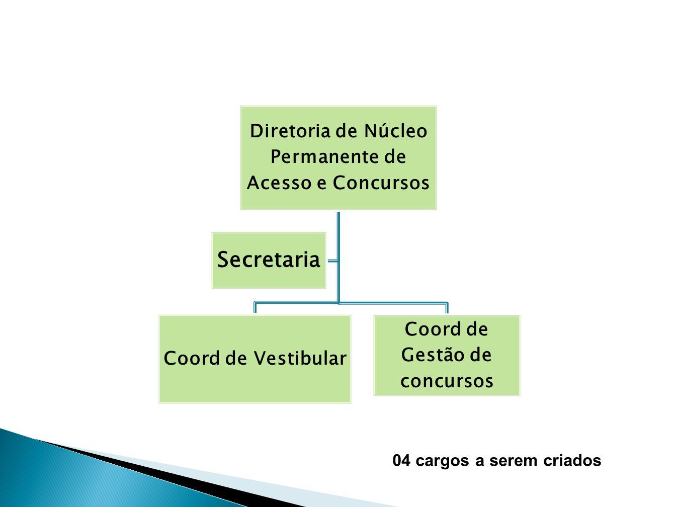 Diretoria de Núcleo Permanente de Acesso e Concursos Coord de Vestibular Coord de Gestão de concursos Secretaria 04 cargos a serem criados