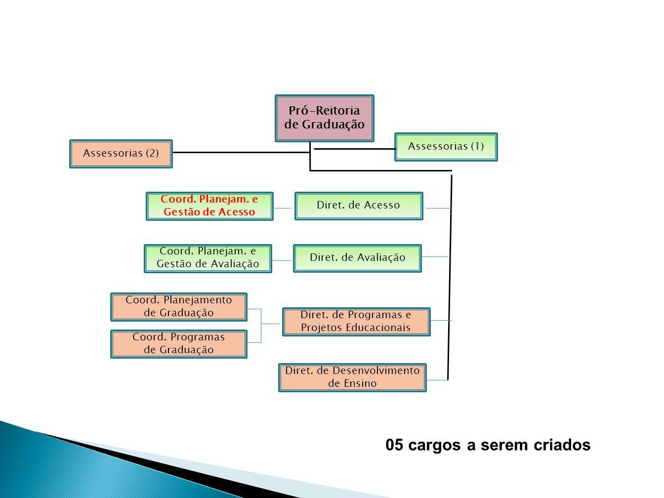 Pró-Reitoria de Graduação Coord. Planejamento de Graduação Coord. Programas de Graduação Diret. de Programas e Projetos Educacionais Assessorias (2) D