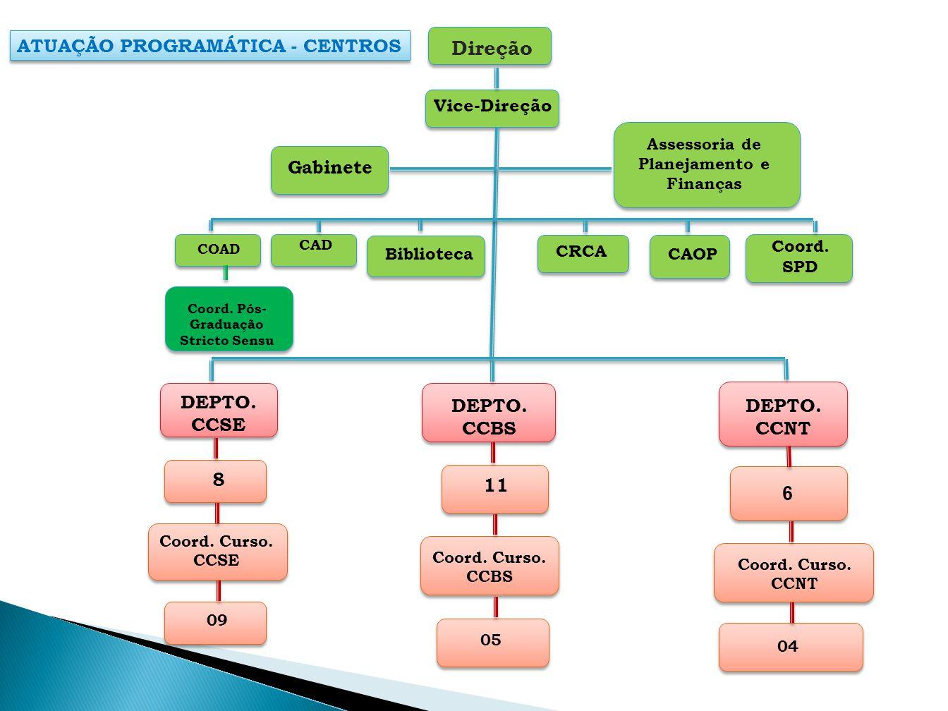 ATUAÇÃO PROGRAMÁTICA - CENTROS Vice-Direção Gabinete Assessoria de Planejamento e Finanças CAD Biblioteca CRCA CAOP Coord. SPD Coord. Pós- Graduação S