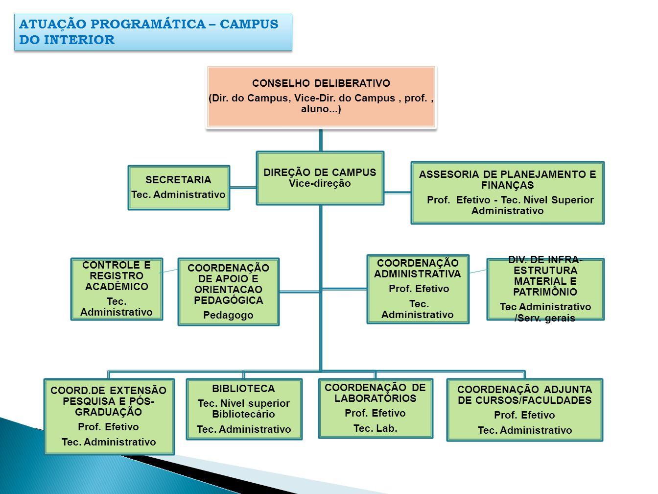 CONSELHO DELIBERATIVO (Dir. do Campus, Vice-Dir. do Campus, prof., aluno...) COORD.DE EXTENSÃO PESQUISA E PÓS- GRADUAÇÃO Prof. Efetivo Tec. Administra