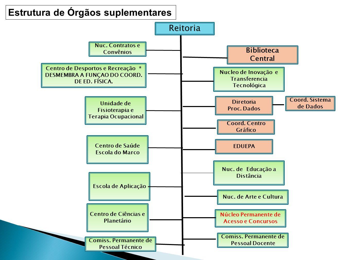  Análise comparativa da estrutura de outras IES com as propostas enviadas pelas unidades.