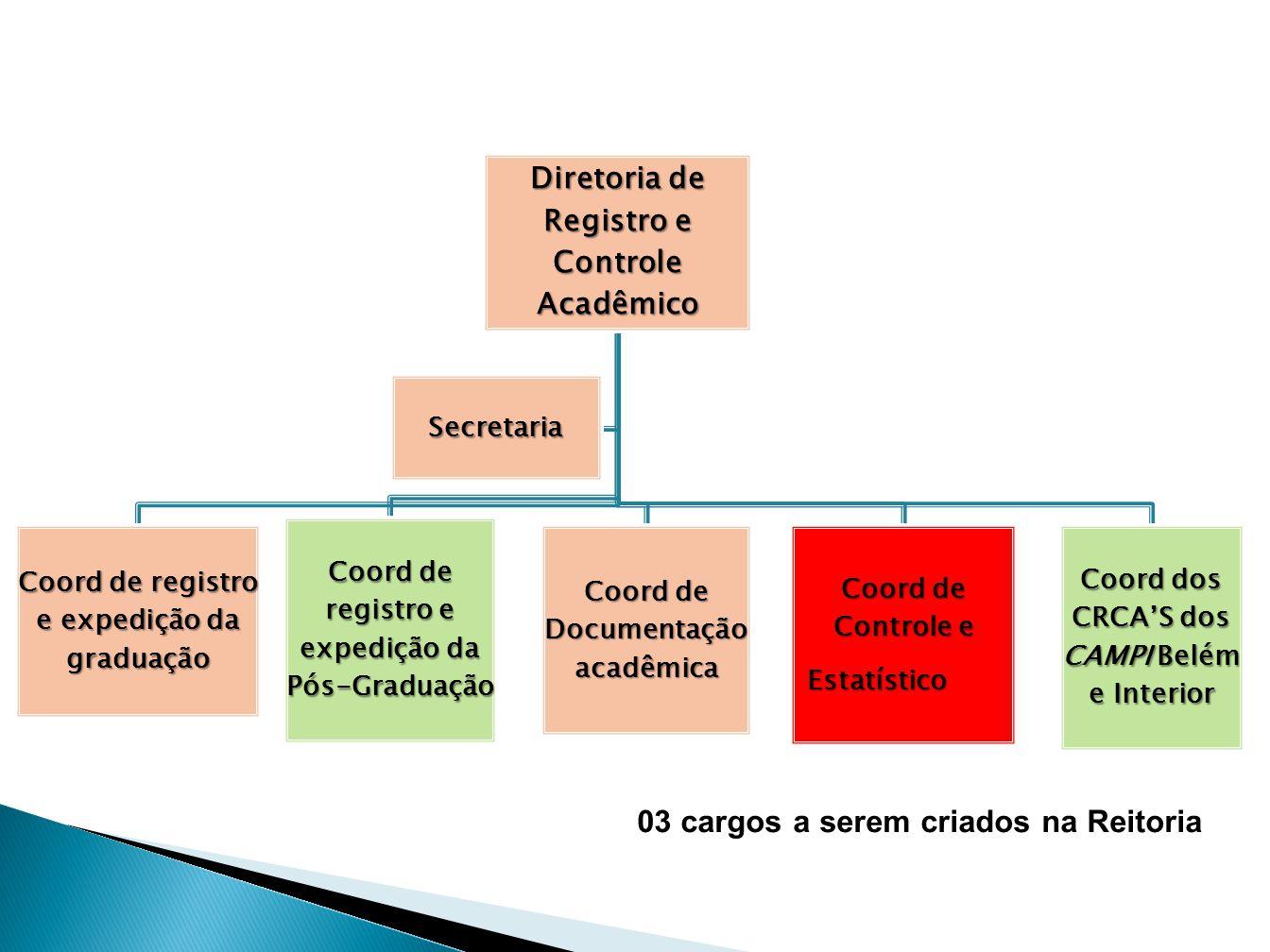 Diretoria de Registro e Controle Acadêmico Coord de registro e expedição da graduação Coord de registro e expedição da Pós-Graduação Coord de Document