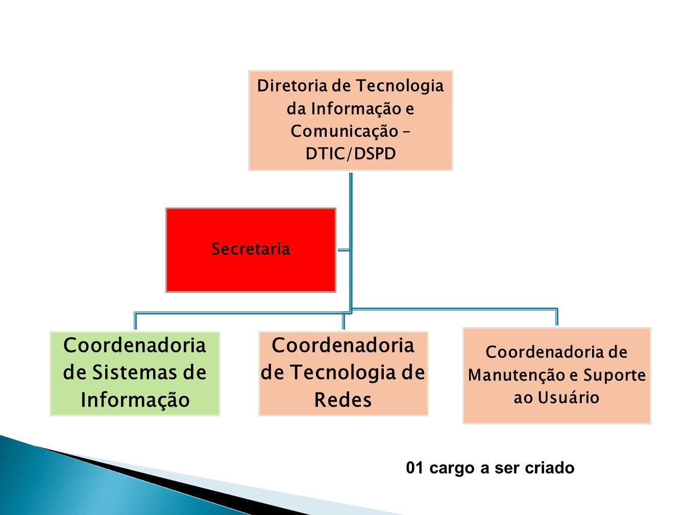 Diretoria de Tecnologia da Informação e Comunicação – DTIC/DSPD Coordenadoria de Sistemas de Informação Coordenadoria de Tecnologia de Redes Coordenad