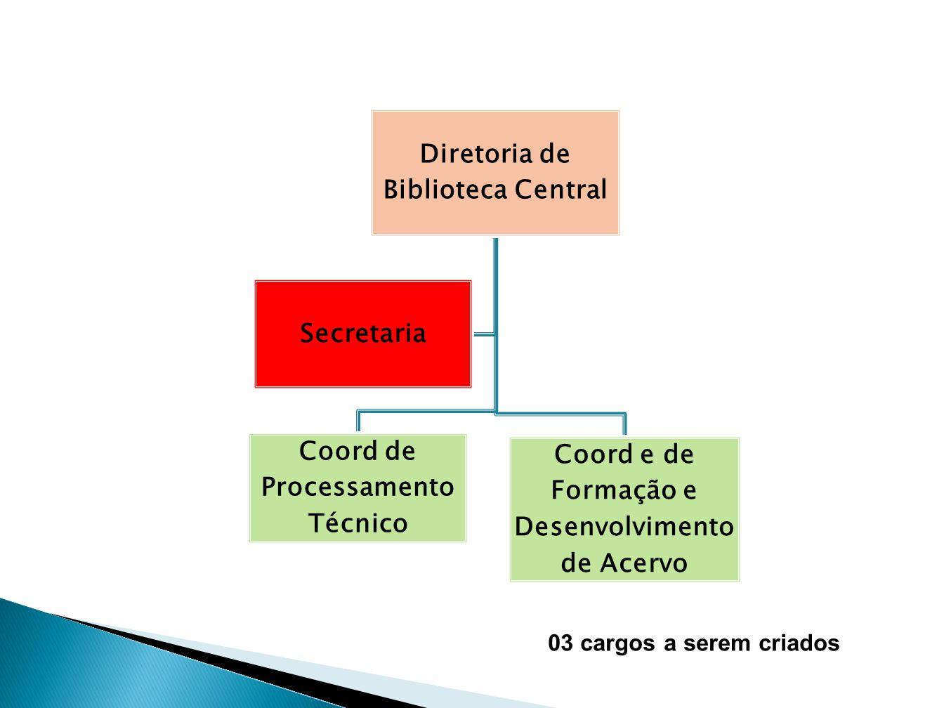 Diretoria de Biblioteca Central Coord de Processamento Técnico Coord e de Formação e Desenvolvimento de Acervo Secretaria 03 cargos a serem criados