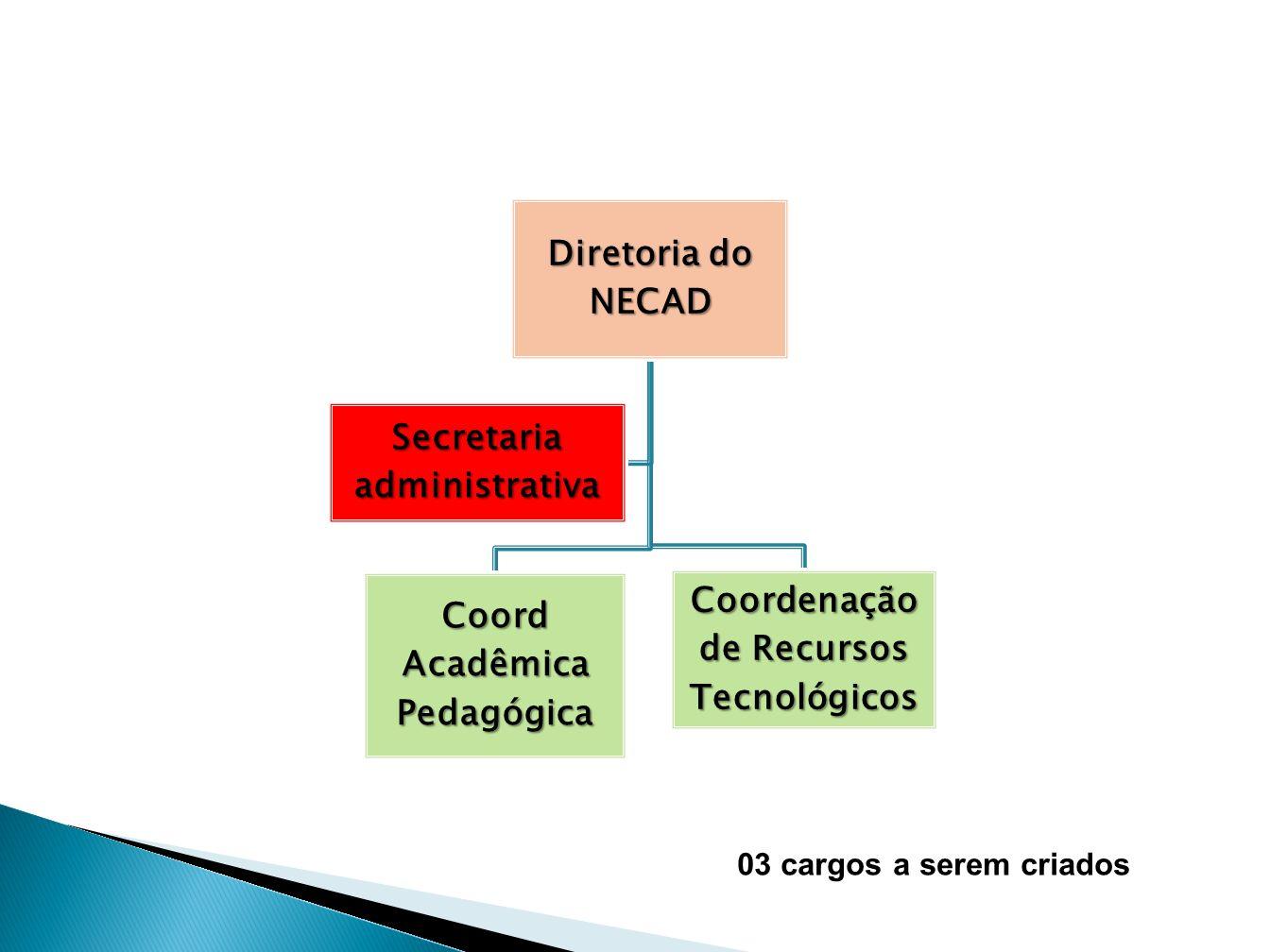 Diretoria de Núcleo de Contratos e Convênios/NCC Coord de Gestão Convênios Coord de Gestão de Contratos Secretaria 04 cargos a serem criados