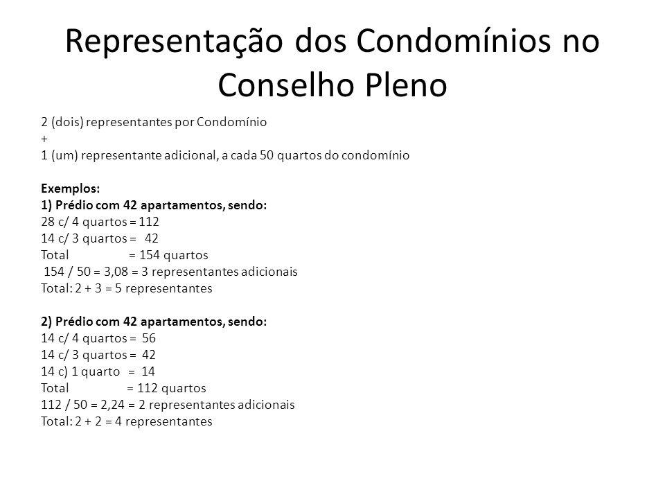 Representação dos Condomínios no Conselho Pleno 2 (dois) representantes por Condomínio + 1 (um) representante adicional, a cada 50 quartos do condomínio Exemplos: 1) Prédio com 42 apartamentos, sendo: 28 c/ 4 quartos = 112 14 c/ 3 quartos = 42 Total = 154 quartos 154 / 50 = 3,08 = 3 representantes adicionais Total: 2 + 3 = 5 representantes 2) Prédio com 42 apartamentos, sendo: 14 c/ 4 quartos = 56 14 c/ 3 quartos = 42 14 c) 1 quarto = 14 Total = 112 quartos 112 / 50 = 2,24 = 2 representantes adicionais Total: 2 + 2 = 4 representantes