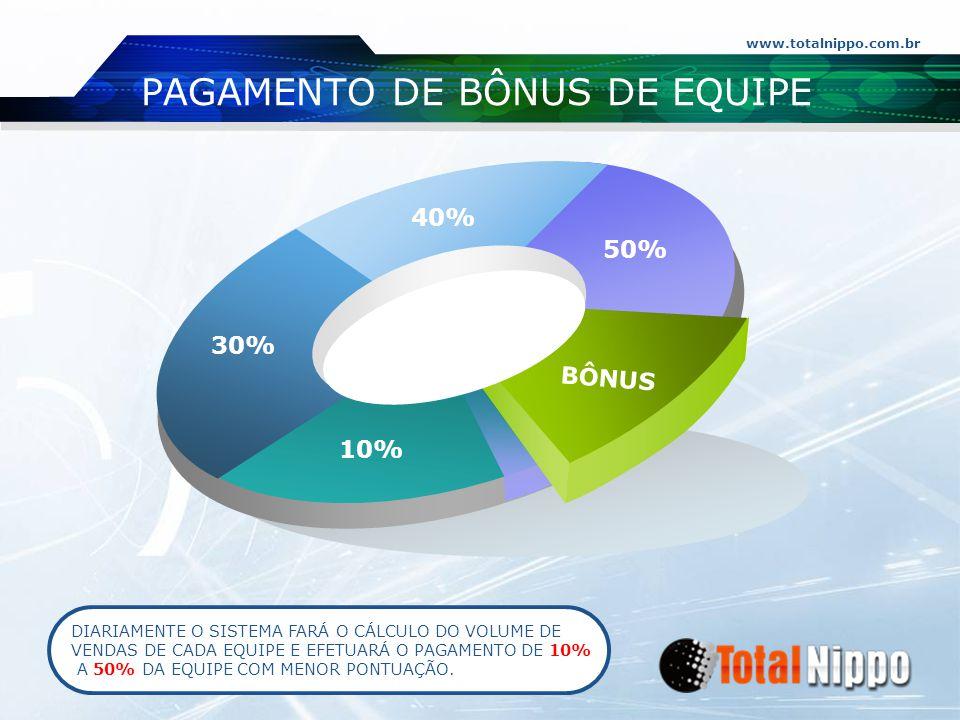 www.totalnippo.com.br 30% 40% 50% 10% BÔNUS PAGAMENTO DE BÔNUS DE EQUIPE DIARIAMENTE O SISTEMA FARÁ O CÁLCULO DO VOLUME DE VENDAS DE CADA EQUIPE E EFE