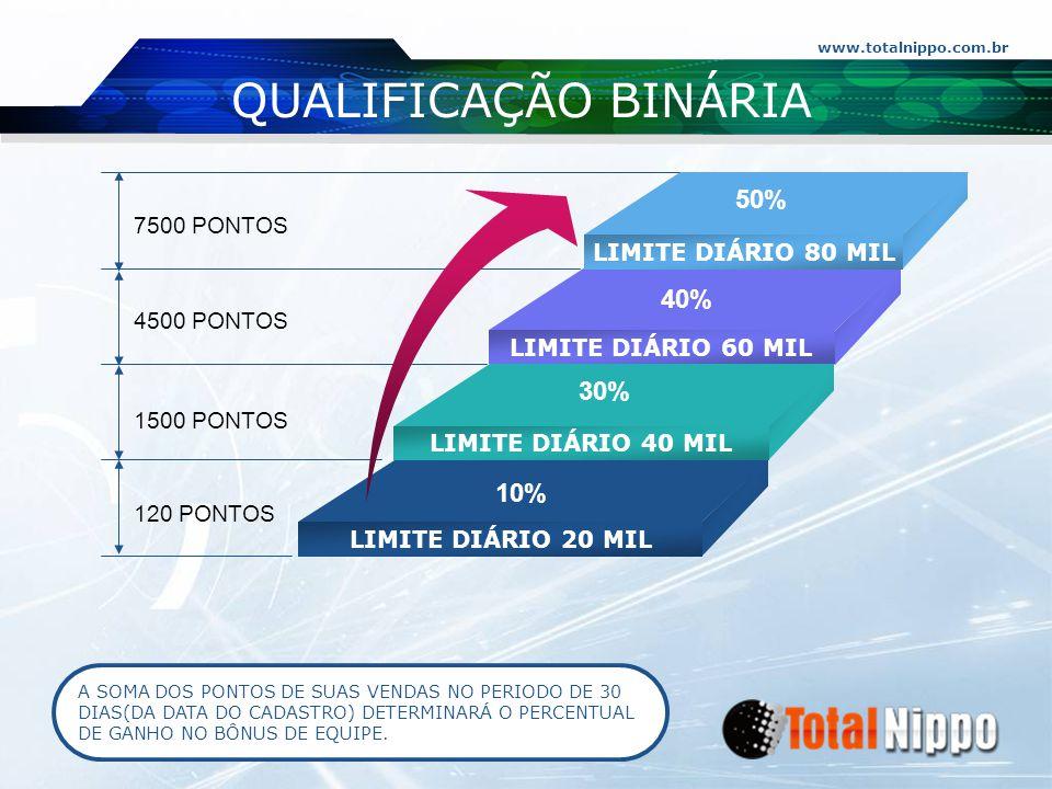 www.totalnippo.com.br QUALIFICAÇÃO BINÁRIA 7500 PONTOS 4500 PONTOS 1500 PONTOS 120 PONTOS LIMITE DIÁRIO 80 MIL LIMITE DIÁRIO 60 MIL LIMITE DIÁRIO 40 M