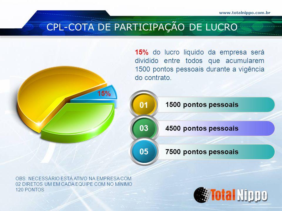7500 pontos pessoais 4500 pontos pessoais 1500 pontos pessoais www.totalnippo.com.br CPL-COTA DE PARTICIPAÇÃO DE LUCRO 15% 15% do lucro liquido da emp