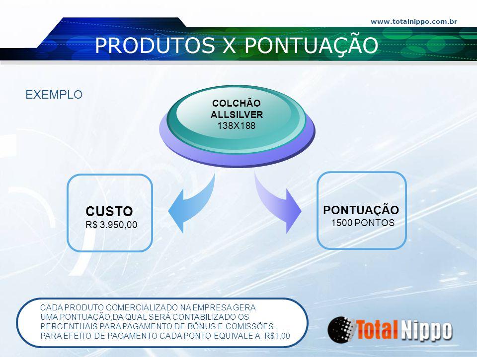 www.totalnippo.com.br PRODUTOS X PONTUAÇÃO CUSTO R$ 3.950,00 COLCHÃO ALLSILVER 138X188 PONTUAÇÃO 1500 PONTOS EXEMPLO CADA PRODUTO COMERCIALIZADO NA EM