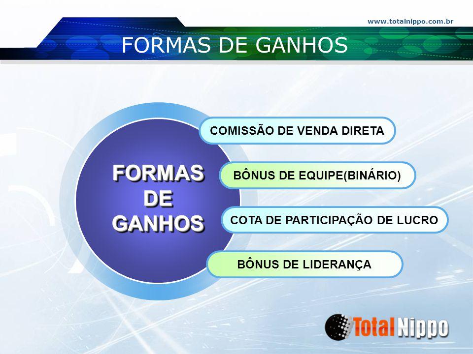 www.totalnippo.com.br FORMAS DE GANHOS COMISSÃO DE VENDA DIRETA BÔNUS DE EQUIPE(BINÁRIO) COTA DE PARTICIPAÇÃO DE LUCRO BÔNUS DE LIDERANÇA FORMASDEGANH