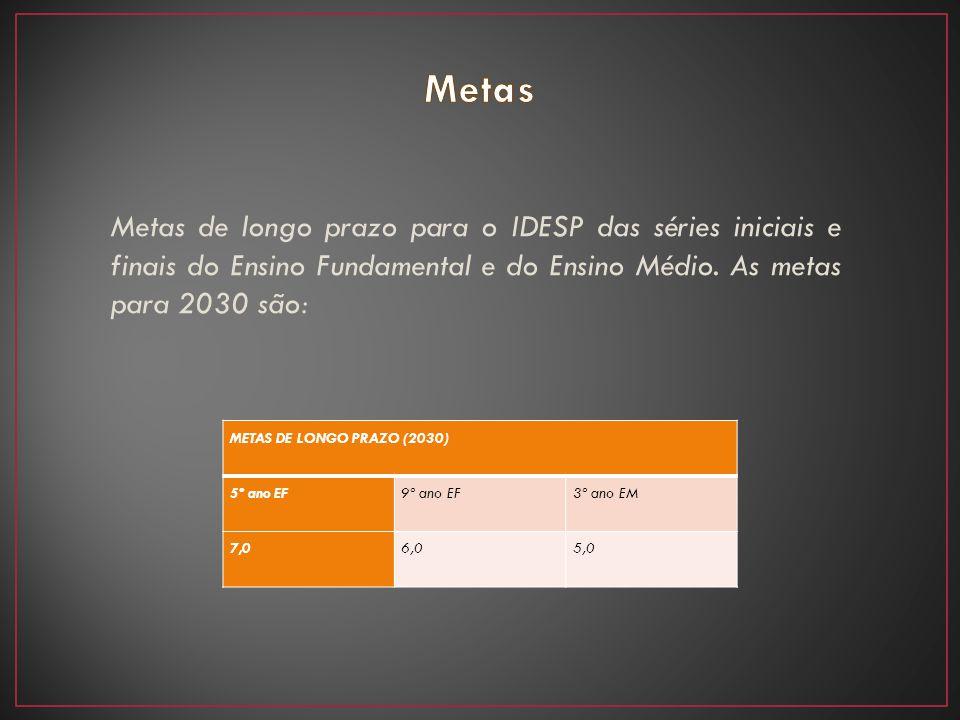 Metas de longo prazo para o IDESP das séries iniciais e finais do Ensino Fundamental e do Ensino Médio. As metas para 2030 são: METAS DE LONGO PRAZO (