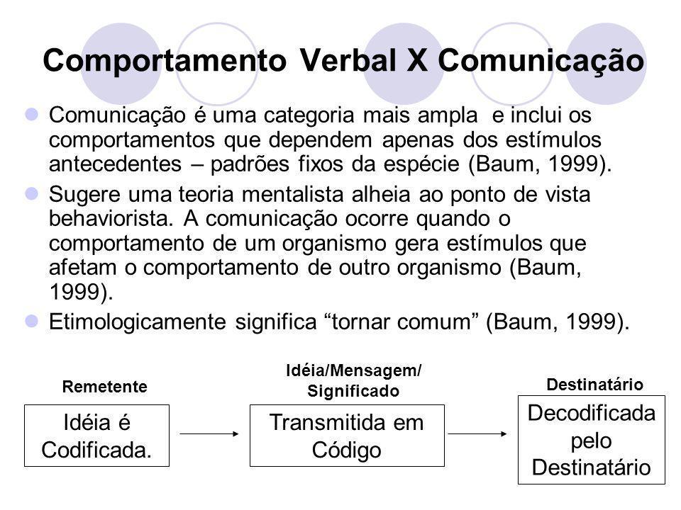 Comportamento Verbal X Comunicação Comunicação é uma categoria mais ampla e inclui os comportamentos que dependem apenas dos estímulos antecedentes –