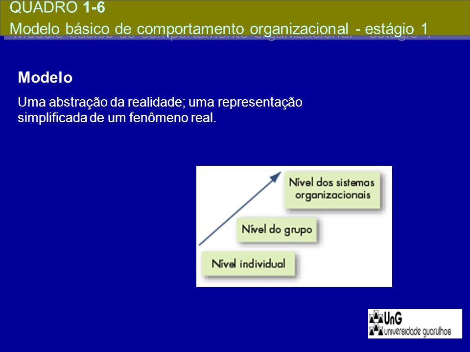 Modelo Uma abstração da realidade; uma representação simplificada de um fenômeno real. QUADRO 1-6 Modelo básico de comportamento organizacional - está