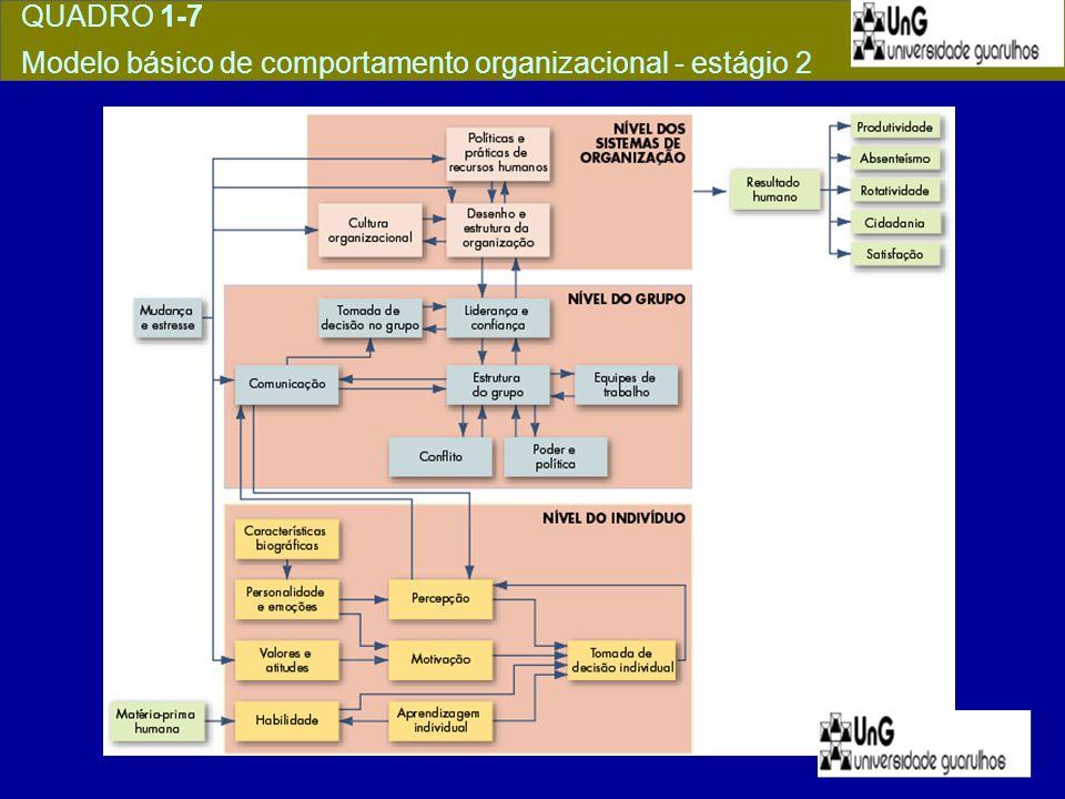 QUADRO 1-7 Modelo básico de comportamento organizacional - estágio 2