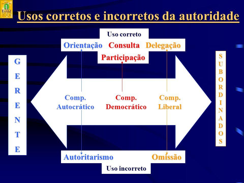 Usos corretos e incorretos da autoridade SUBORDINADOSSUBORDINADOSSUBORDINADOSSUBORDINADOS GERENTE Comp.