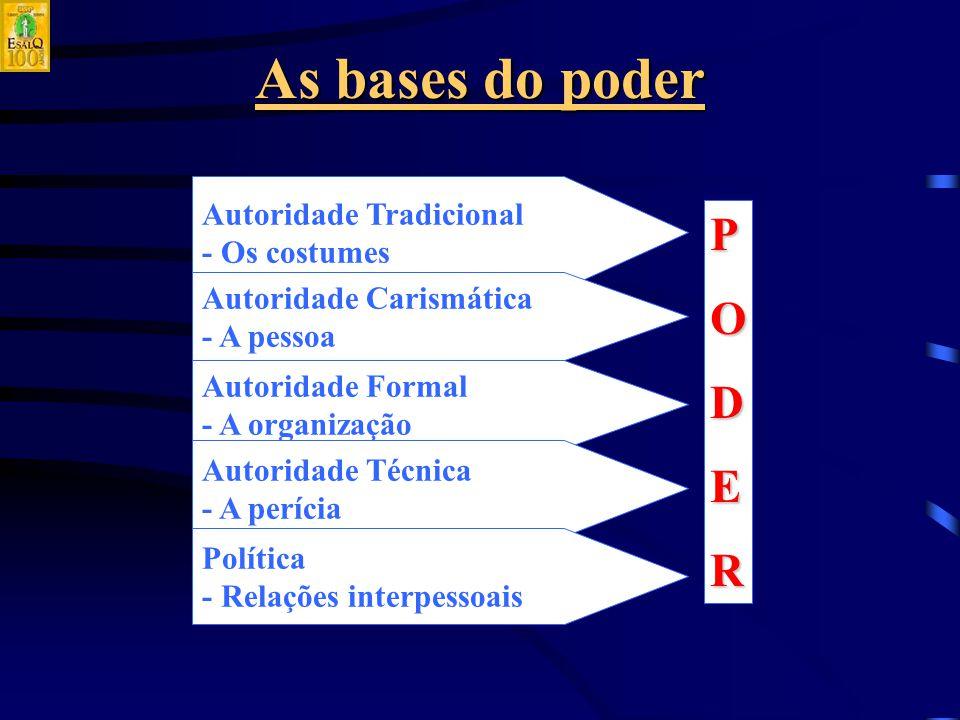 As bases do poder Autoridade Tradicional - Os costumes Autoridade Carismática - A pessoa Autoridade Formal - A organização Autoridade Técnica - A perícia Política - Relações interpessoais PODER