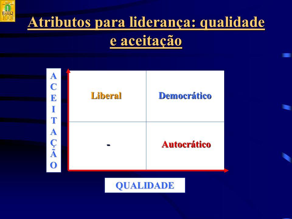 Atributos para liderança: qualidade e aceitação LiberalDemocrático Autocrático- QUALIDADE ACEITAÇÃOACEITAÇÃOACEITAÇÃOACEITAÇÃO