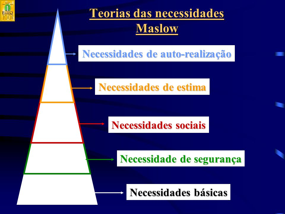 Teorias das necessidades Maslow Necessidades básicas Necessidade de segurança Necessidades sociais Necessidades de estima Necessidades de auto-realização
