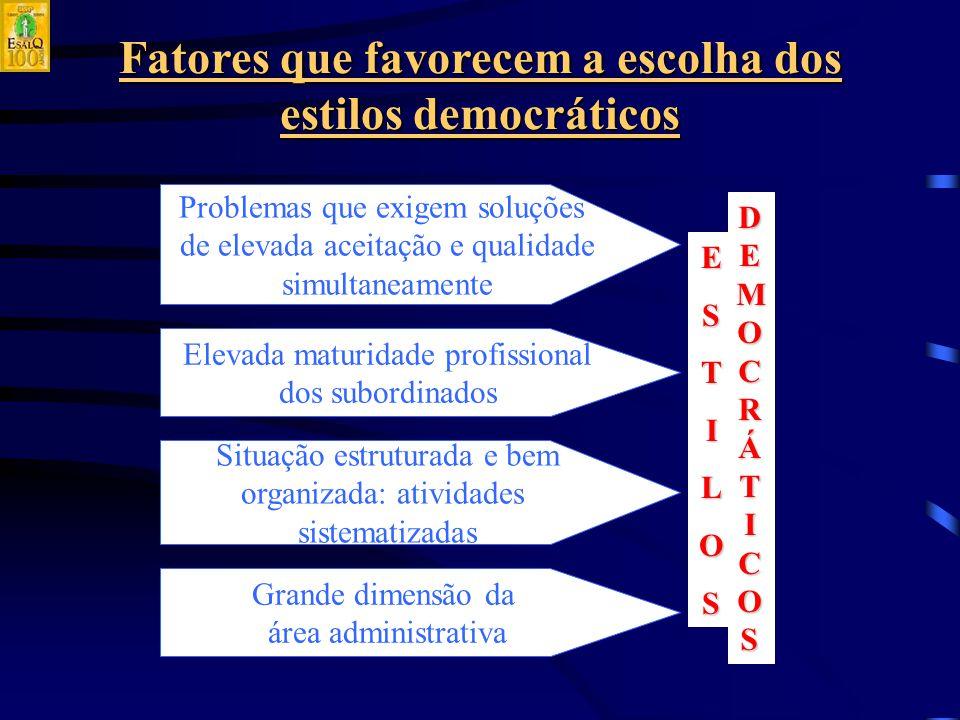 Fatores que favorecem a escolha dos estilos democráticos Grande dimensão da área administrativa Situação estruturada e bem organizada: atividades sistematizadas Problemas que exigem soluções de elevada aceitação e qualidade simultaneamente Elevada maturidade profissional dos subordinados ESTILOS DEMOCRÁTICOSDEMOCRÁTICOSDEMOCRÁTICOSDEMOCRÁTICOS