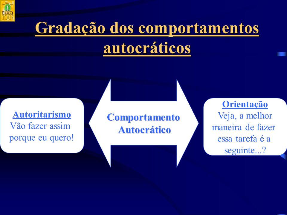 Gradação dos comportamentos autocráticos Comportamento Autocrático Autocrático Autoritarismo Vão fazer assim porque eu quero.