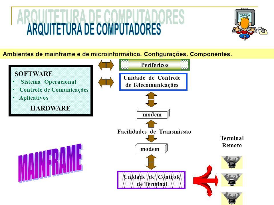 Ambientes de mainframe e de microinformática. Configurações. Componentes. SOFTWARE Sistema Operacional Controle de Comunicações Aplicativos HARDWARE U