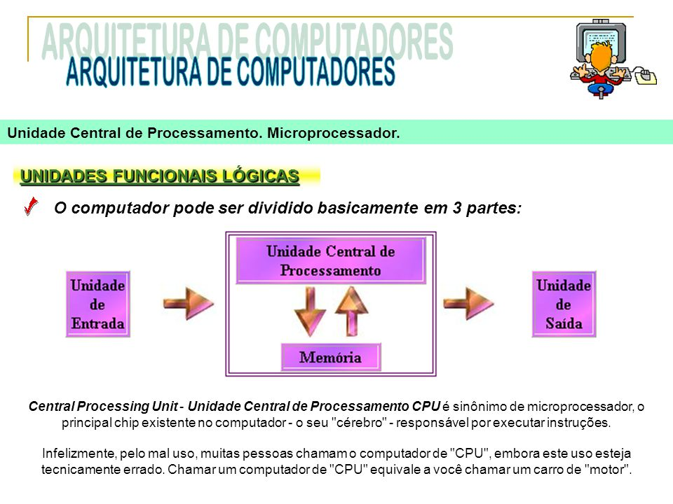 UNIDADES FUNCIONAIS LÓGICAS O computador pode ser dividido basicamente em 3 partes: Central Processing Unit - Unidade Central de Processamento CPU é s