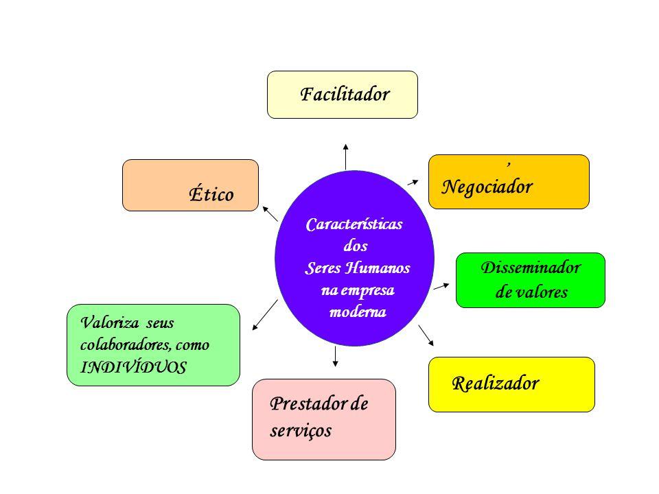 Características dos Seres Humanos na empresa moderna Facilitador Disseminador de valores, Negociador Realizador Prestador de serviços Valoriza seus co