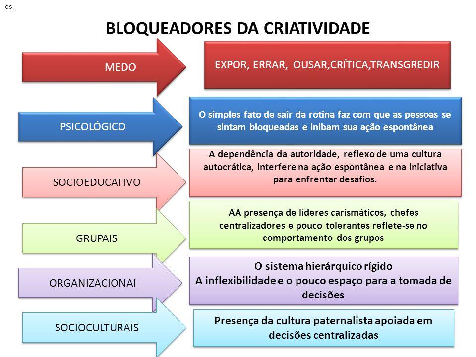 BLOQUEADORES DA CRIATIVIDADE PSICOLÓGICO EXPOR, ERRAR, OUSAR,CRÍTICA,TRANSGREDIR MEDO SOCIOEDUCATIVO GRUPAIS ORGANIZACIONAI SOCIOCULTURAIS O simples f
