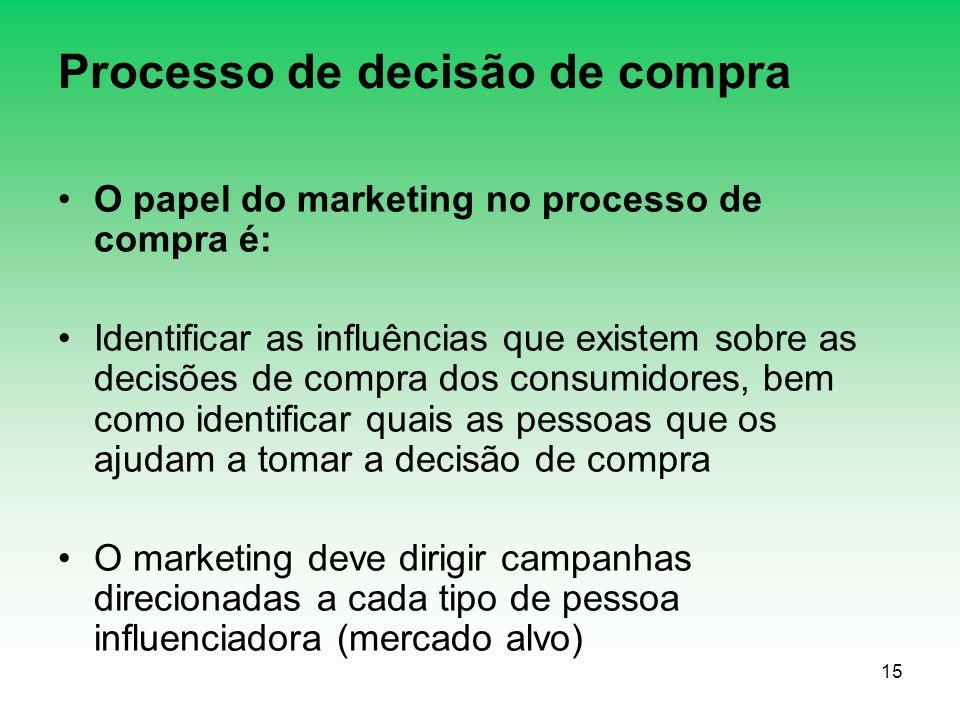 15 Processo de decisão de compra O papel do marketing no processo de compra é: Identificar as influências que existem sobre as decisões de compra dos