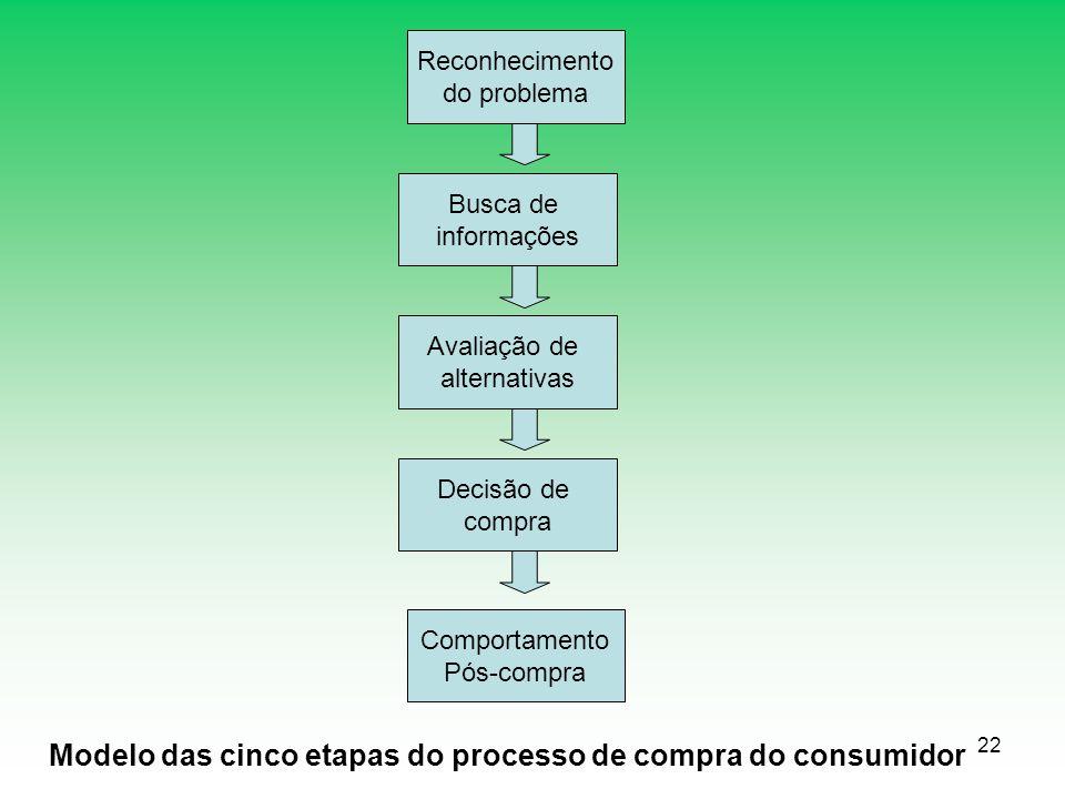 22 Reconhecimento do problema Busca de informações Avaliação de alternativas Decisão de compra Comportamento Pós-compra Modelo das cinco etapas do pro