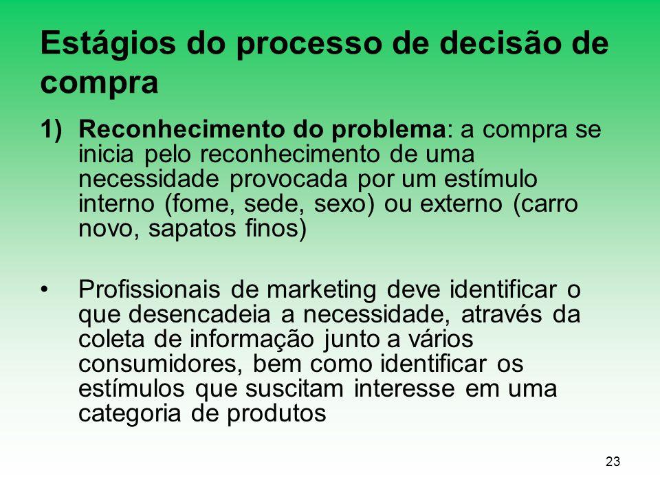 23 Estágios do processo de decisão de compra 1)Reconhecimento do problema: a compra se inicia pelo reconhecimento de uma necessidade provocada por um