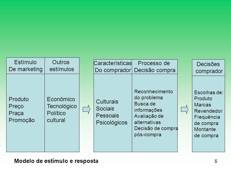5 Produto Preço Praça Promoção Econômico Tecnológico Político cultural Culturais Sociais Pessoais Psicológicos Estímulo De marketing Outros estímulos