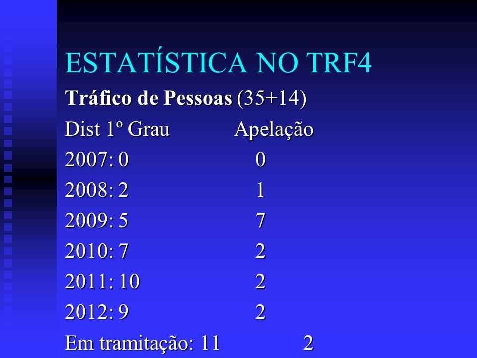 ESTATÍSTICA NO TRF4 Tráfico de Pessoas (35+14) Dist 1º Grau Apelação 2007: 00 2008: 21 2009: 57 2010: 72 2011: 102 2012: 92 Em tramitação: 11 2