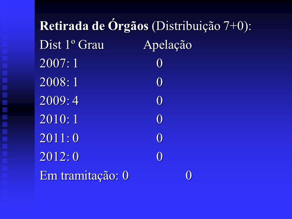 Retirada de Órgãos (Distribuição 7+0): Dist 1º Grau Apelação 2007: 10 2008: 10 2009: 40 2010: 10 2011: 00 2012: 00 Em tramitação: 0 0