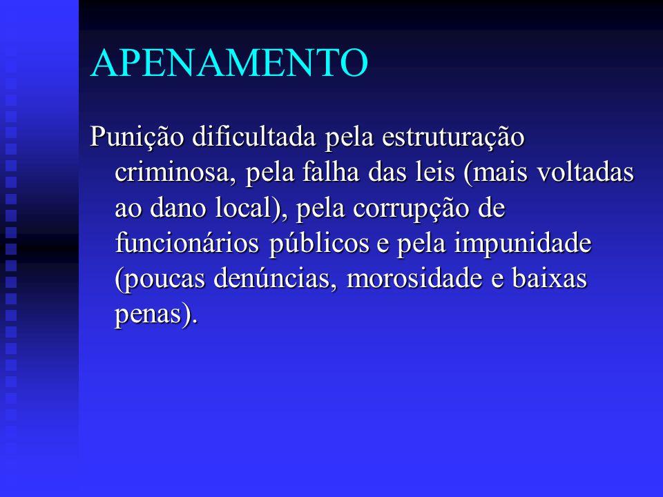 APENAMENTO Punição dificultada pela estruturação criminosa, pela falha das leis (mais voltadas ao dano local), pela corrupção de funcionários públicos