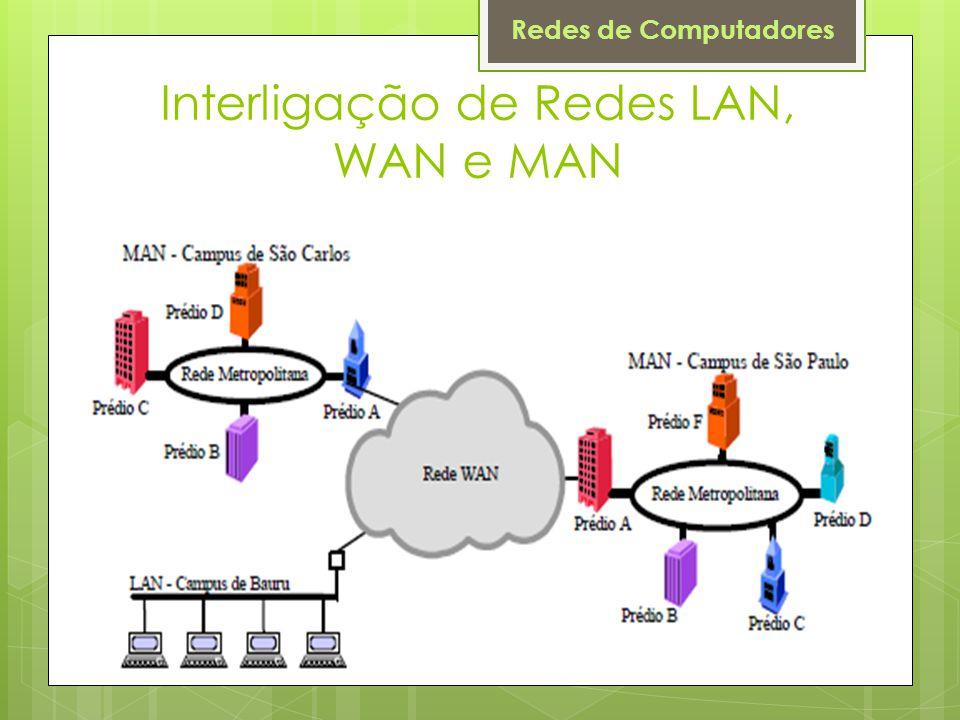 Redes de Computadores Interligação de Redes LAN, WAN e MAN