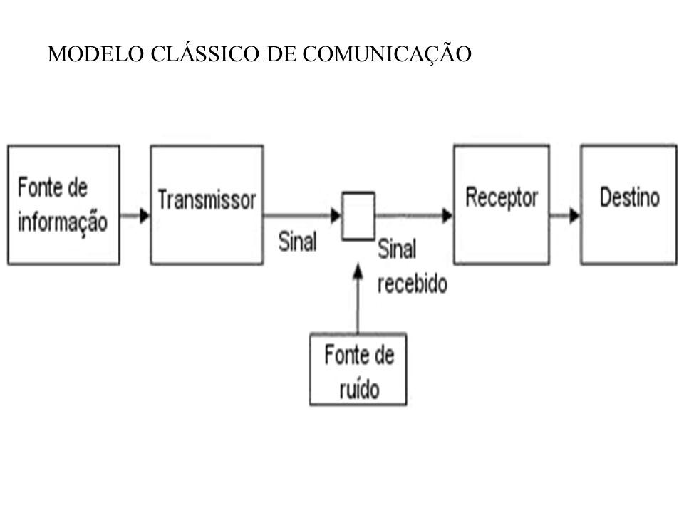 O PROCESSO DE COMUNICAÇÃO HUMANA MODELO CLÁSSICO elaborado nos anos 40 por C. Shannon e W. Weaver nasceu das reflexões sobre a eficiência da transmiss
