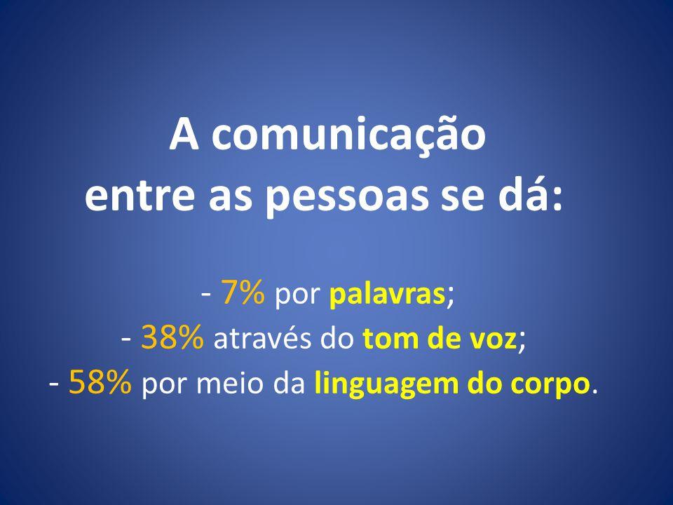 A comunicação entre as pessoas se dá: - 7% por palavras ; - 38% através do tom de voz ; - 58% por meio da linguagem do corpo.