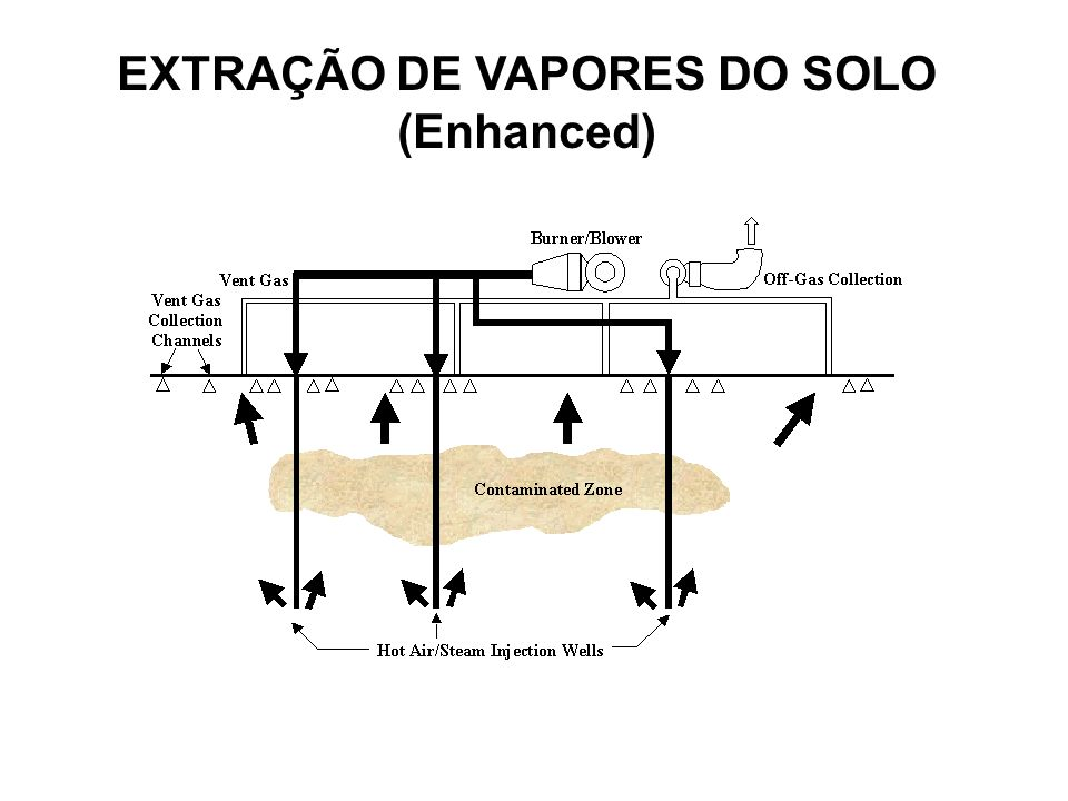EXTRAÇÃO DE VAPORES DO SOLO (Enhanced)