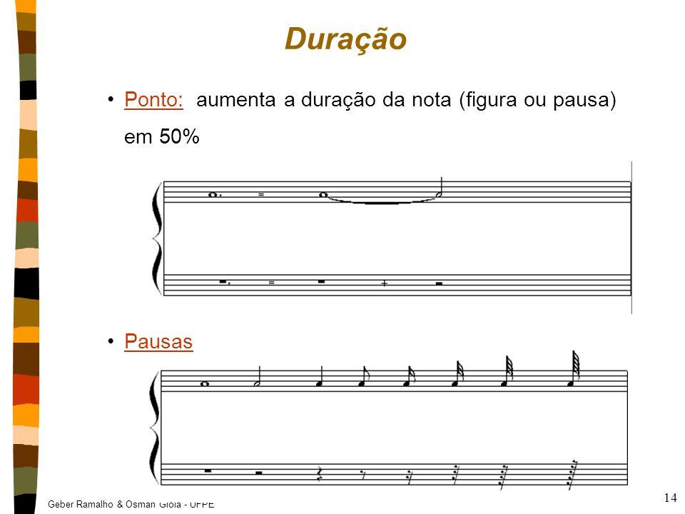 Geber Ramalho & Osman Gioia - UFPE 14 Duração Ponto: aumenta a duração da nota (figura ou pausa) em 50%Ponto: Pausas