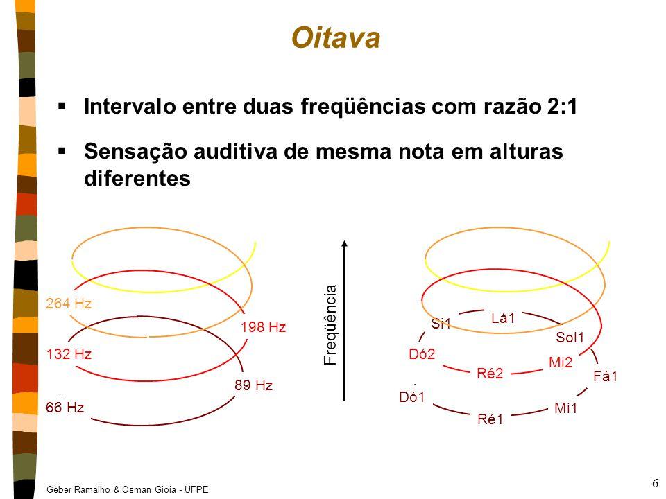 Geber Ramalho & Osman Gioia - UFPE 7 Divisão da Oitava  Na Música Ocidental tradicional, divide-se em 12 intervalos iguais denominados semitons (2 semitons = 1 tom) 7 notas (do, re, mi, fá, sol, lá, si) Alterações (operadores) –Sustenido e dobrado sustenido para aumentar um semitom e um tom respectivamente –Bemol e dobrado bemol para baixar um semitom e um tom respectivamente vvvvvvvvvvvvvvv do re mi fásollási ------ 1ª oitava ------ ------ 2ª oitava ------------ 3ª oitava ------ dó#ré#fá#sol#lá#sustenidos rébmibsolblábsibbemóis Freqüência