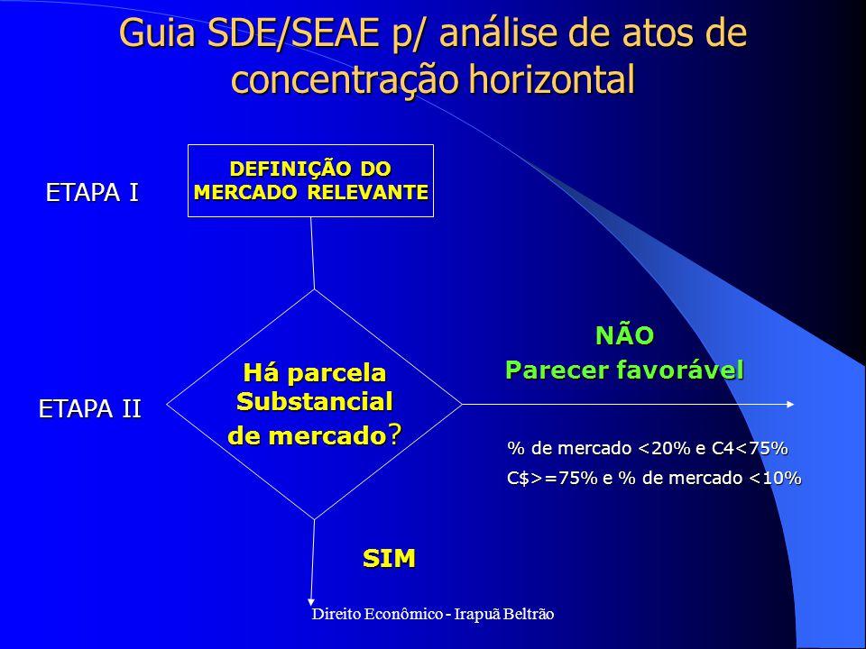Direito Econômico - Irapuã Beltrão Guia SDE/SEAE p/ análise de atos de concentração horizontal DEFINIÇÃO DO MERCADO RELEVANTE ETAPA I ETAPA II Há parc