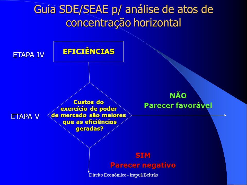 Direito Econômico - Irapuã Beltrão Guia SDE/SEAE p/ análise de atos de concentração horizontal EFICIÊNCIAS ETAPA IV ETAPA V Custos do exercício de pod